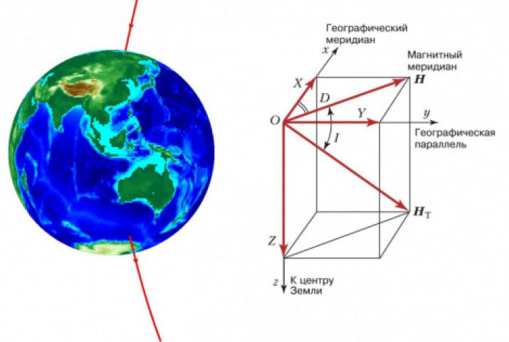 Fig. 3. The Earth's magnetic field line passing through the North and South Magnetic Poles (left). The magnetic field strength vector (HТ) of the Earth and its components X, Y, Z (right)